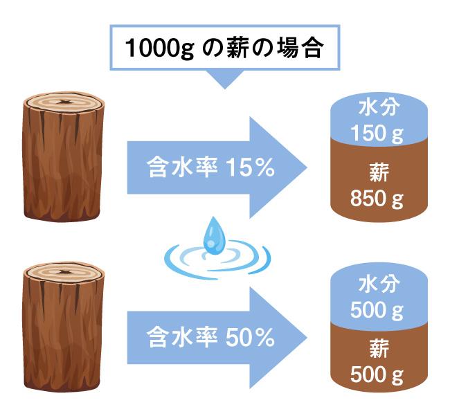 含水率の説明図
