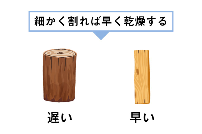 薪の比較画像