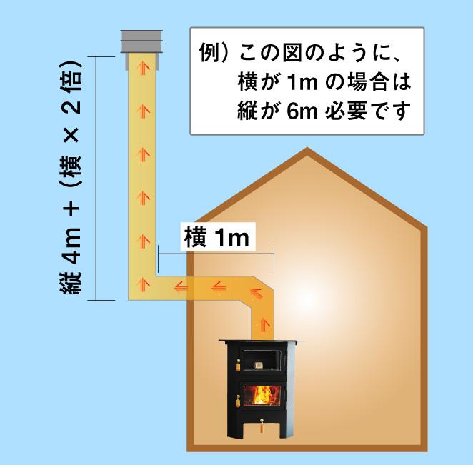 煙突 曲がりがある場合 設置の規定 設計