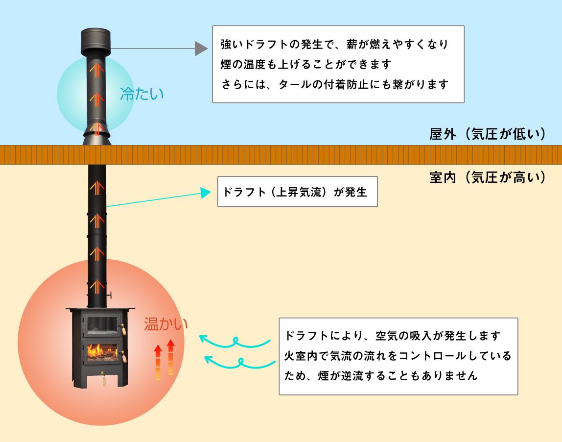 煙突の仕組み 詳細図