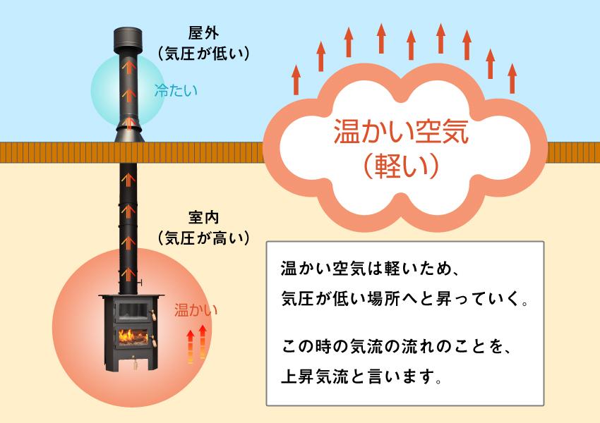 上昇気流の仕組み 詳細図
