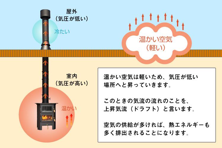 煙突から熱が排気される図式